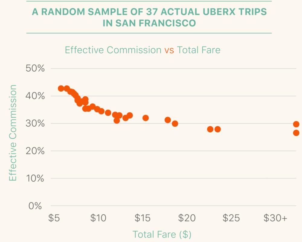 Uber sample
